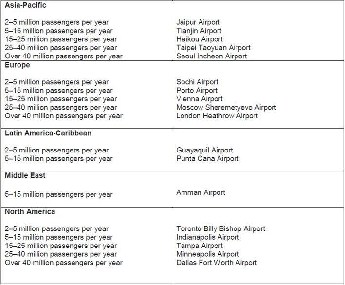 Best_Airport_SizeRegion_edit